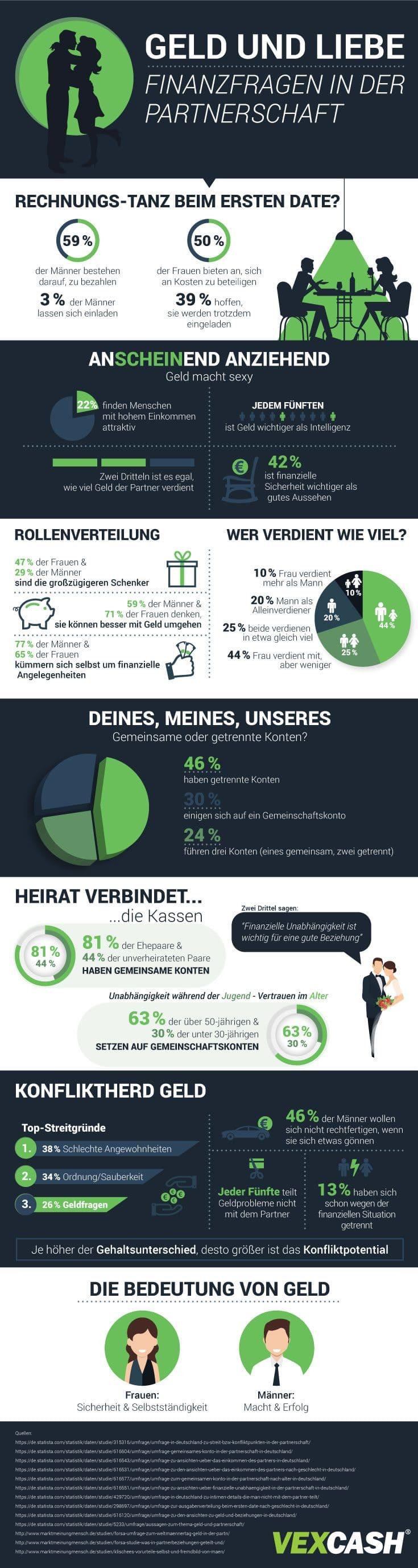 Geld und Liebe Infografik von VEXCASH